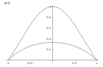 graph for a = 1
