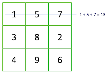 Three by three square with one number in each square. Top row from left to right contains 1, 5 and 7. Middle row from left to right contains 3, 8 and 2. Bottom row from left to right contains 4, 9 and 6. The top row has a horizontal line through it and 1+5+7=13 is written to the right.