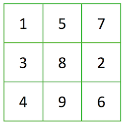 Three by three square with one number in each square. Top row from left to right contains 1, 5 and 7. Middle row from left to right contains 3, 8 and 2. Bottom row from left to right contains 4, 9 and 6.