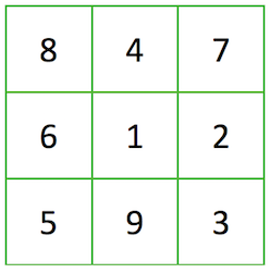 Three by three square with one number in each square. Top row from left to right contains 8, 4 and 7. Middle row from left to right contains 6, 1 and 2. Bottom row from left to right contains 5, 9 and 3.