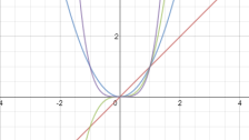 You can get a great feel for functions by sketching their graphs or using graph plotting software...