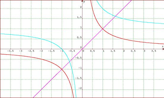 graph of y=x and y=1+1/x