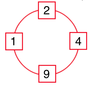 Four numbers positioned on a circle as if they were at the 12 o'clock, 3 o'clock, 6 o'clock and 9 o'clock positions of a clock face. Reading around in a clockwise direction from the 12 o'clock position, the numbers are: 2, 4, 9, 1