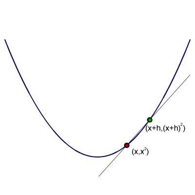 Tangency diagram.