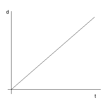 second graph