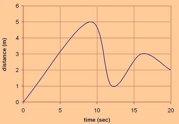 Distance Time Graph for the Motion Sensor