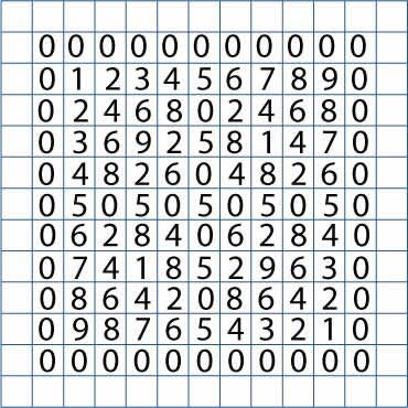 units digits of all tables from zero to ten