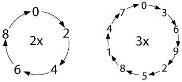 units digits of twos and threes in a circular rotation