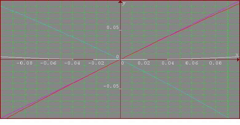 graphs for -.1 to .1