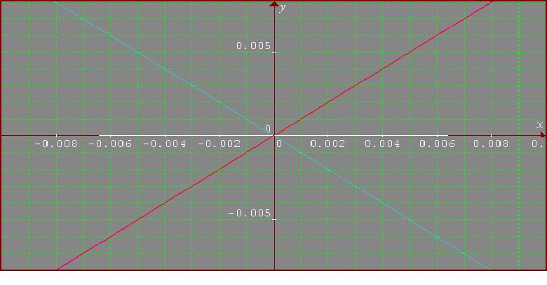 graphs for -.01 to .01