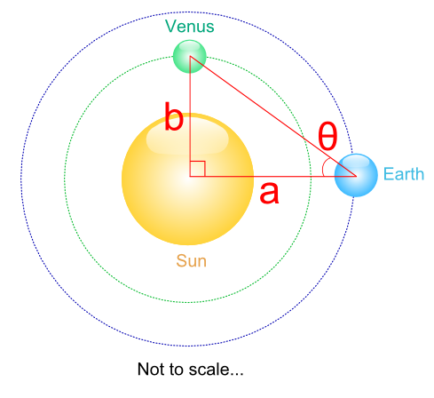 Diagram showing Sun, Venus and Earth on corners of right angle triangle