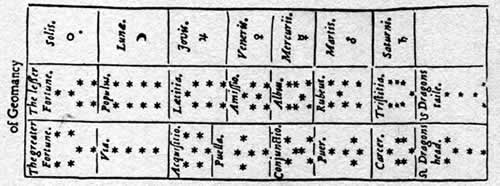 Sixteen figures of Geomancy