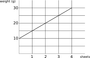 graph of weight of letter against number of sheets of paper
