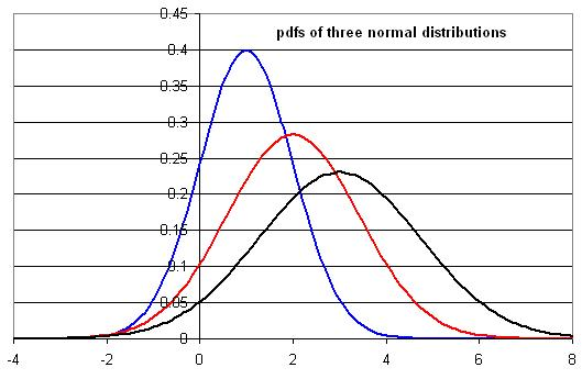 three normal distributions
