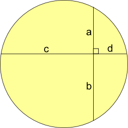 A circle, with two chords that intersect at right angles, dividing one chord into lengths a and b, and the other into lengths c and d