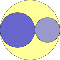 A yellow circle with two circles drawn inside so the two circles are tangent to each other and to the outer circle, with their centres all on the same line.