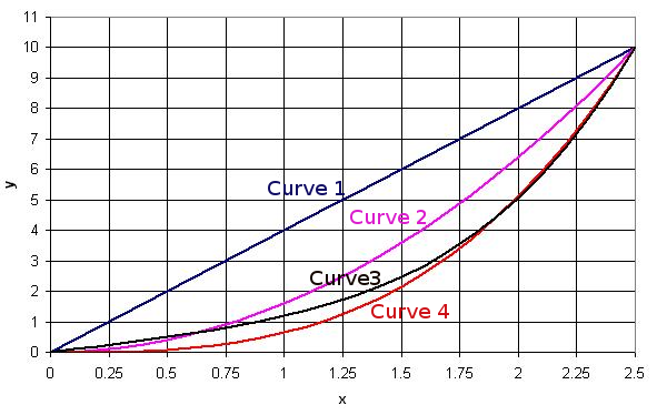 Chart with numbered curves (1 dark blue, 2 pink, 3 black, 4 red)
