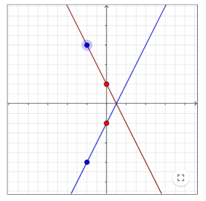 screenshot of GeoGebra tool showing two lines reflected in the line y=0
