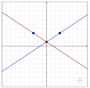 screenshot of GeoGebra tool, showing two lines reflected in the line x=0.