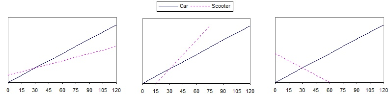 Car and Scooter graphs