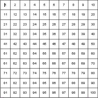 Number Grid 100 to 200 http://iappsofts.com/grid-100-200-printable-number-chart.html