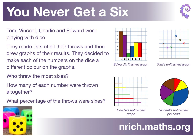 You Never Get A Six Poster : nrich.maths.org