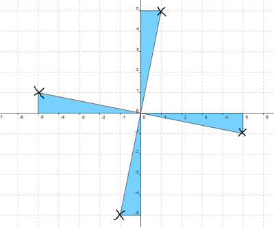 rotating a point through 90 degrees