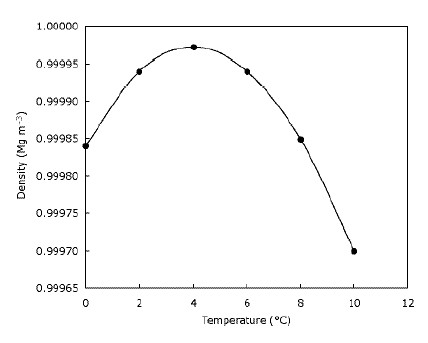 Density of water at different temperatures