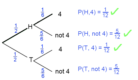 Tree diagram: heads and fours selected