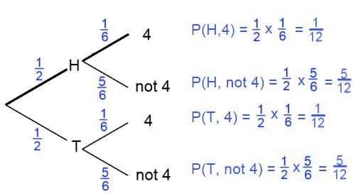 Tree diagram showing probability calculations