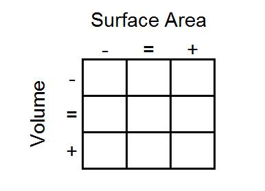 area and volume grid