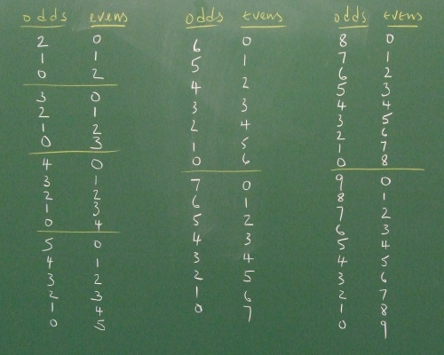board divided into different numbers of odds and evens