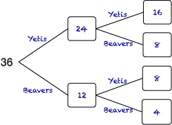 tree diagram using whole numbers