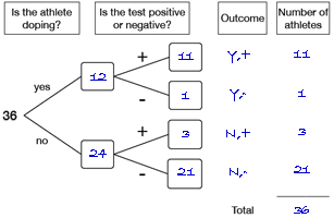 tree diagram of expected results for Who Is Cheating?