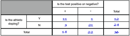 2-way table of expected results for Who Is Cheating?